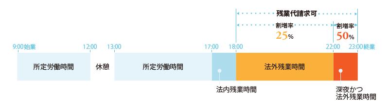 労働時間概念図②